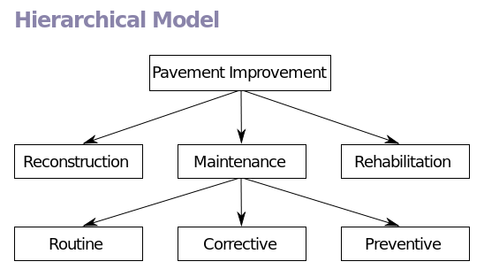 I found this diagram of a simple Hierarchical Database model on Wikipedia